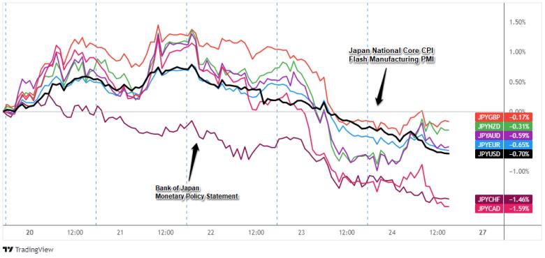逆円ペアのオーバーレイ:1時間の外国為替チャート