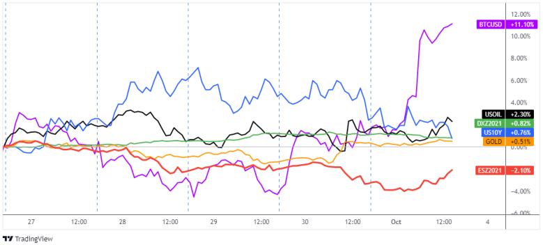 Dollar, Gold, S&P 500, Oil, T-Bond Futures, Bitcoin Overlay 1-Hour
