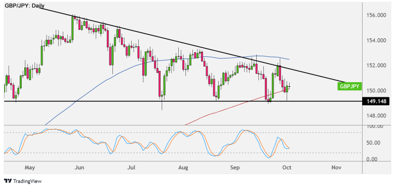 GBP/JPY Daily Forex Chart
