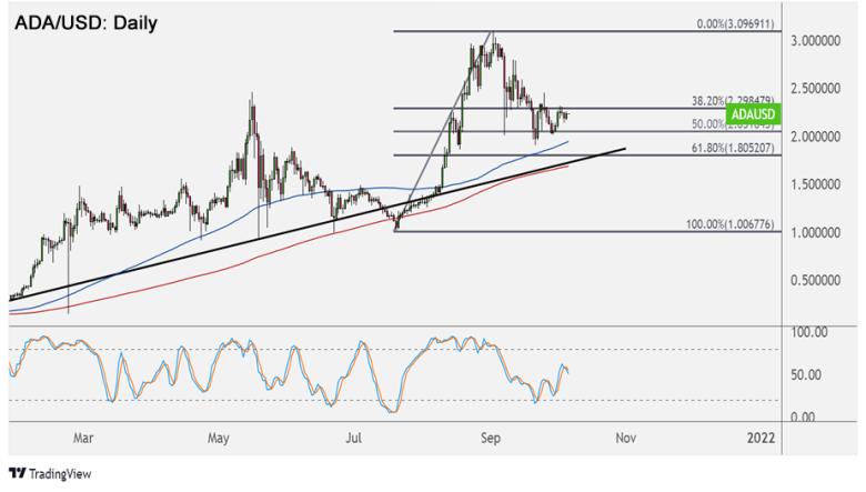 ADA/USD Daily Chart