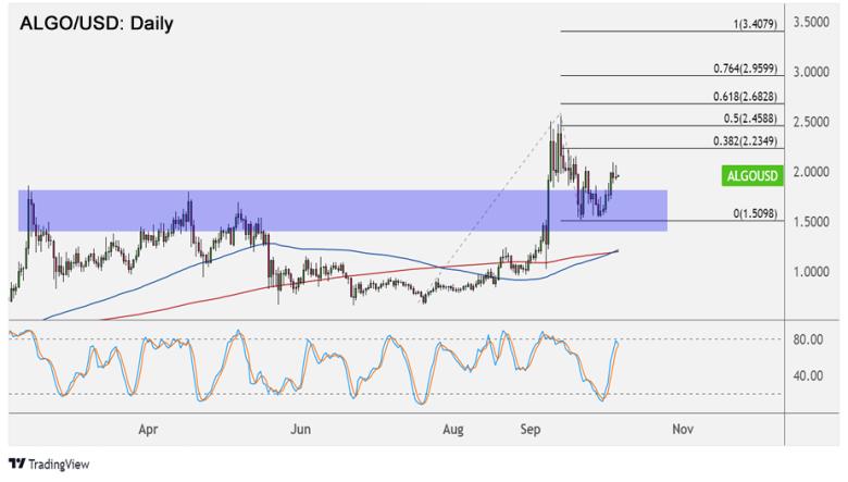 ALGO/USD Daily Chart