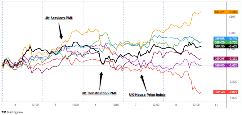 Overlay of GBP Pairs: 1-Hour Forex Chart