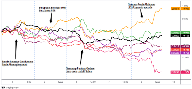 Overlay of EUR Pairs: 1-Hour Forex Chart