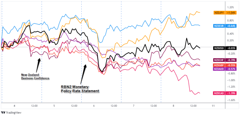 Overlay of NZD Pairs: 1-Hour Forex Chart