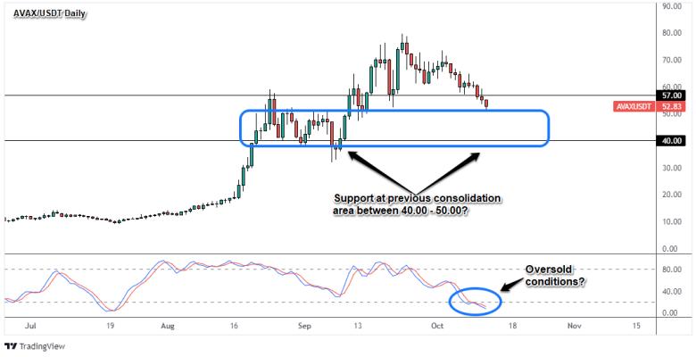 AVAX/USDT Daily Crypto Chart